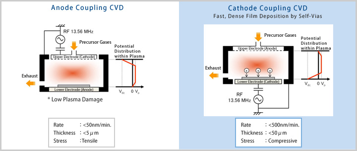 Cathode Coupling CVD